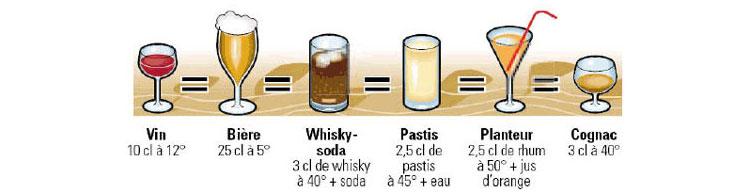 Permis Probatoire Alcool >> Alcool et conduite, les dangers, les conséquences et les ...